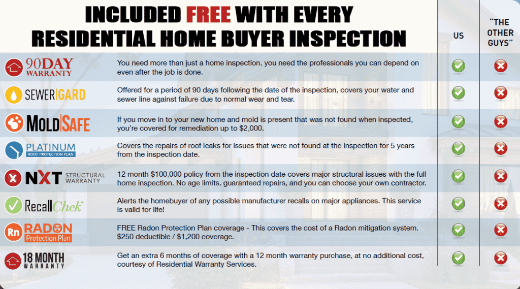 Property Inspection Services Included FREE With Every Residential Home Buyer Inspection