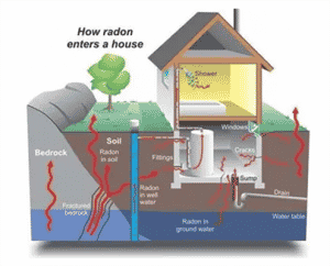 Radon Action Month